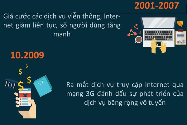 công nghệ Việt Nam