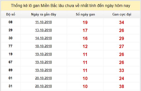 Phân tích dự đoán xổ số miền bắc ngày 31/10 chuẩn xác