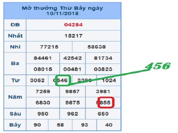 Phân tích các cặp lô đẹp ngày 08/01 siêu chính xác