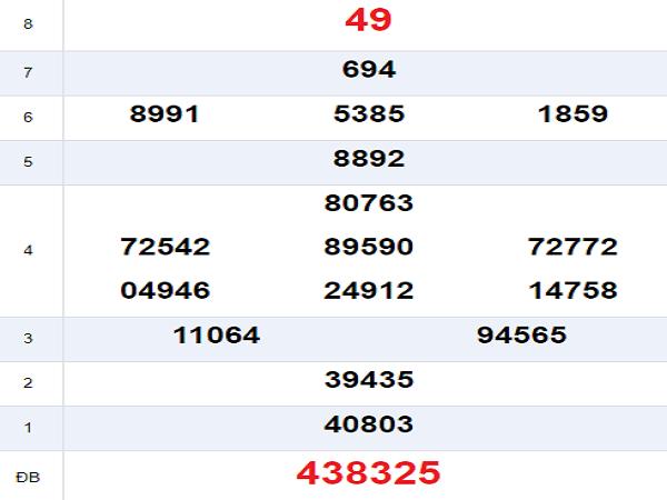 Thống kê kết quả xổ số quảng bình ngày 08/08 chính xác