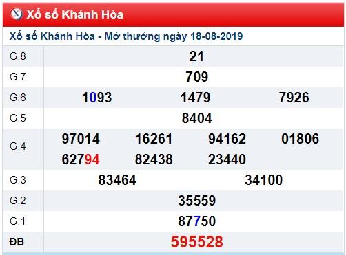 Thống kê KQXSKH ngày 21/08 xác suất trúng rất cao