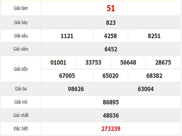 Tham khảo quay thử dự đoán xổ số Tây Ninh thứ 5: