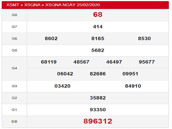 Thống kê chốt kqxs quảng nam thứ 5 ngày 03/03