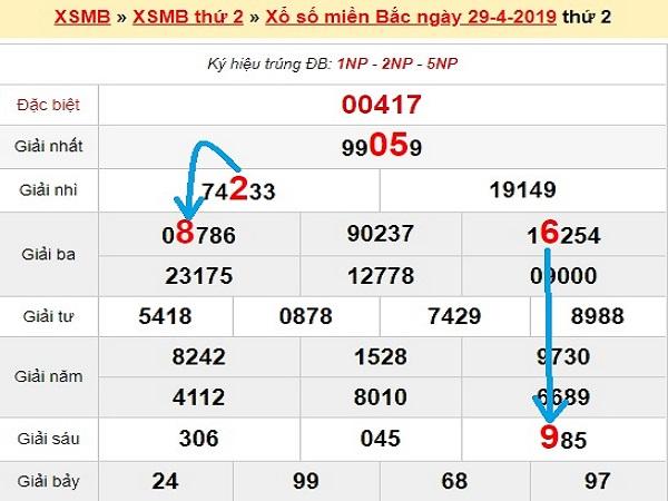 Bảng KQXSMB- Dự đoán xổ số miền bắc ngày 30/04
