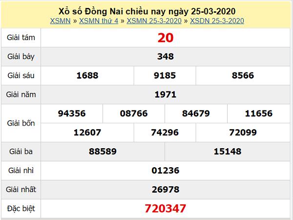Nhận định XSDN 29/4/2020