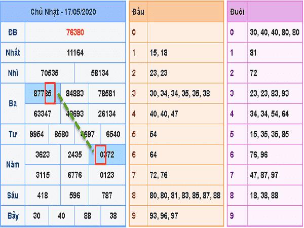 KQXSMB- Nhận định xổ số miền bắc thứ 2 ngày 18/05/2020