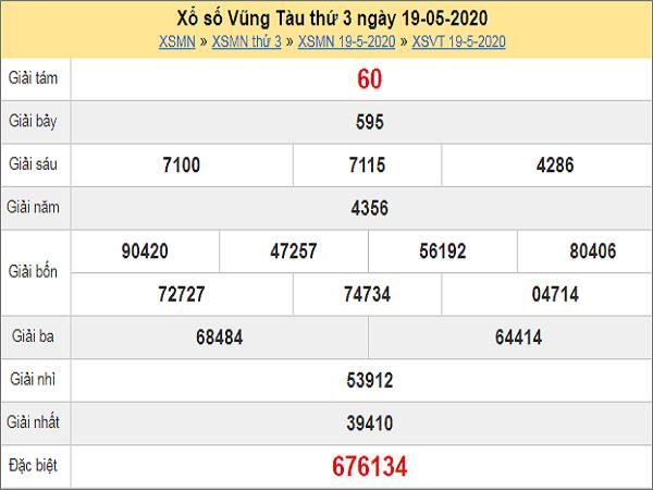 Dự đoán XSVT 26/5/2020