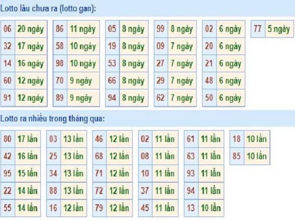 thong-ke-tan-suat-loto-mien-bac-20-5-2020-min