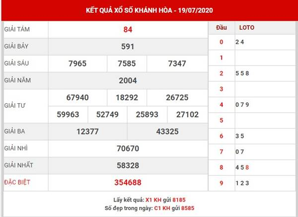 Phân tích XS Khánh Hòa thứ 4 ngày 22-7-2020