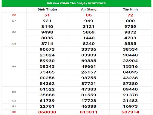 Bảng KQXSMN- Nhận định xổ số miền nam ngày 09/07 chuẩn xác