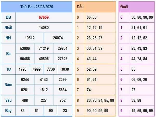 Dự đoán KQXSMB- xổ số miền bắc ngày 26/08 hôm nay