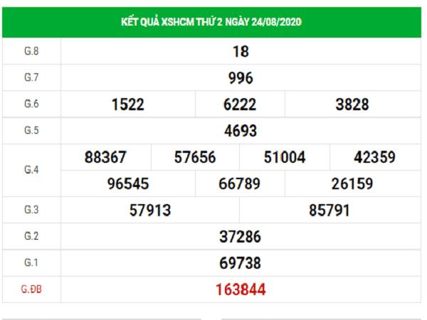Phân tích KQXSHCM- xổ số hồ chí minh ngày 29/08/2020 chuẩn