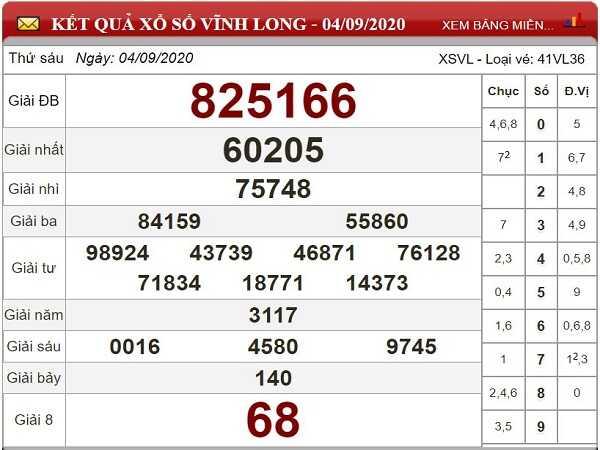 Tổng hợp dự đoán KQXSVL- xổ số vĩnh long ngày 11/09/2020 hôm nay