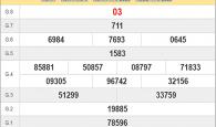 Thống kê KQXSBD ngày 18/09 - xổ số bình dương thứ 6 chi tiết