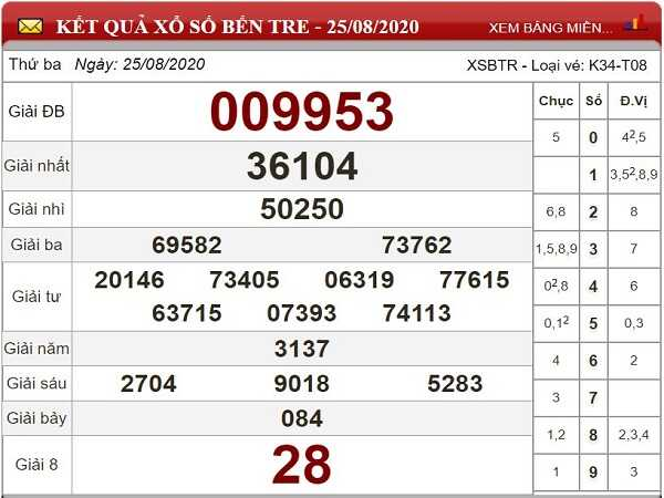 Tổng hợp soi cầu KQXSBT- xổ số bến tre ngày 01/09 hôm nay