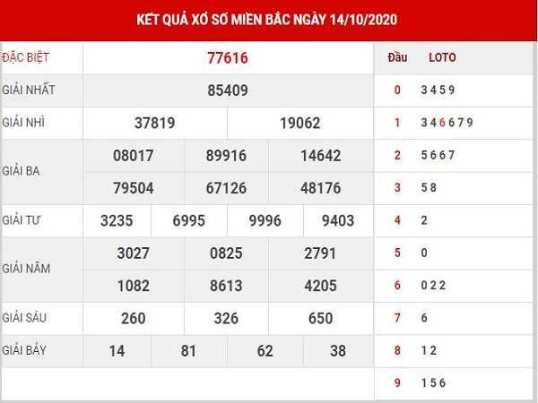 Dự đoán KQXSMB ngày 15/10/2020- xổ số miền bắc cùng chuyên gia