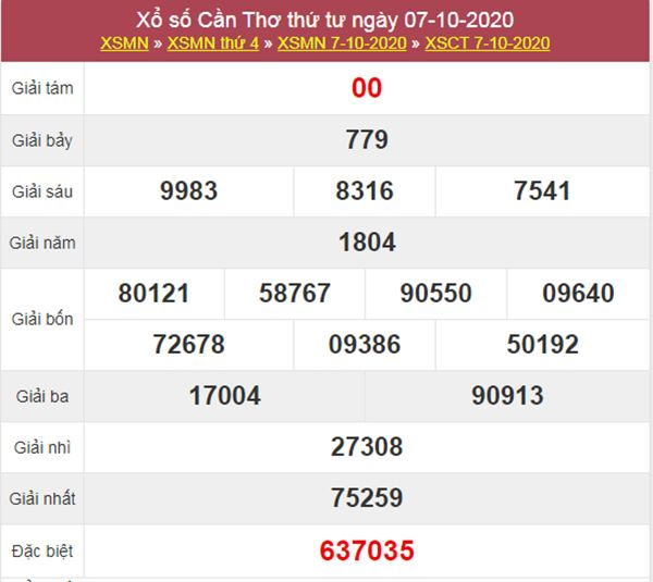 Thống kê XSCT 14/10/2020 chốt lô VIP Cần Thơ thứ 4