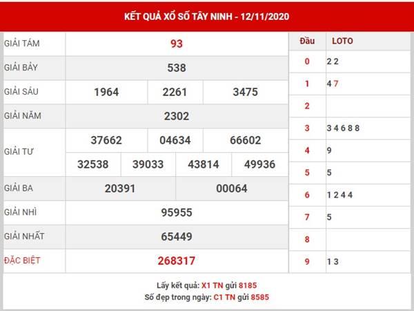 Phân tích kết quả Xổ Số Tây Ninh thứ 5 ngày 19/11/2020