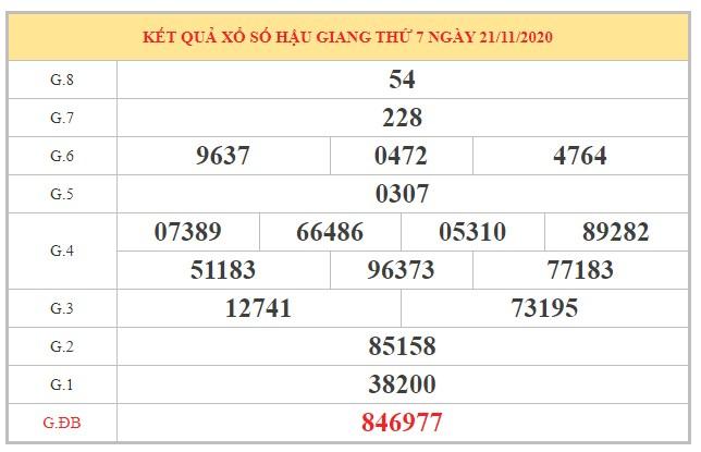 Thống kê XSHG ngày 28/11/2020 dựa trên kết quả kì trước
