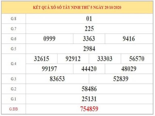 Thống kê XSTN ngày 05/11/2020 dựa trên kỳ kết quả trước
