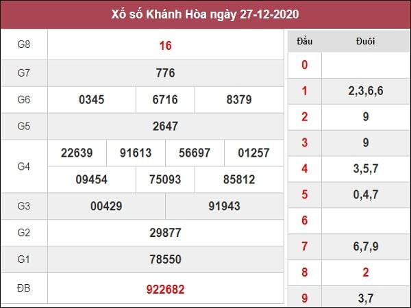 Phân tích XSKH 30/12/2020