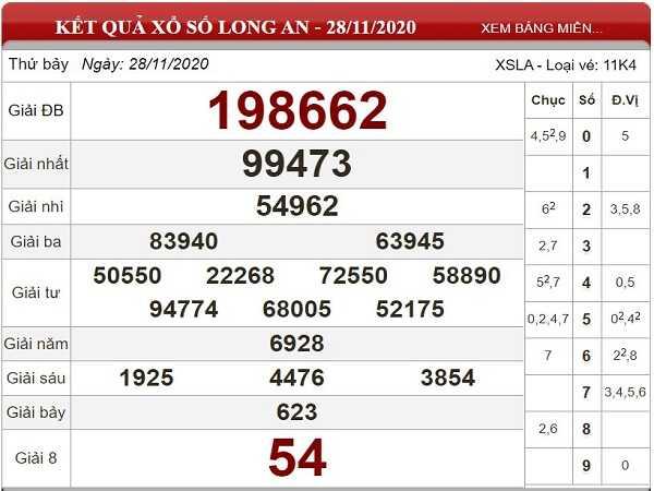 Dự đoán XSLA ngày 05/12/2020- xổ số long an thứ 7