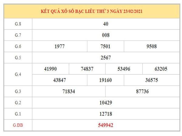 Nhận định KQXSBL ngày 2/3/2021 dựa trên kết quả kỳ trước