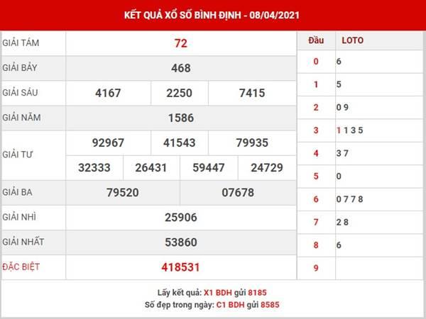 Phân tích KQSX Bình Định thứ 5 ngày 15/4/2021