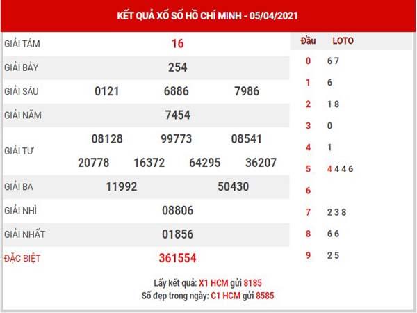Thống kê XSHCM ngày 10/4/2021 đài Hồ Chí Minh thứ 7 hôm nay chính xác nhất