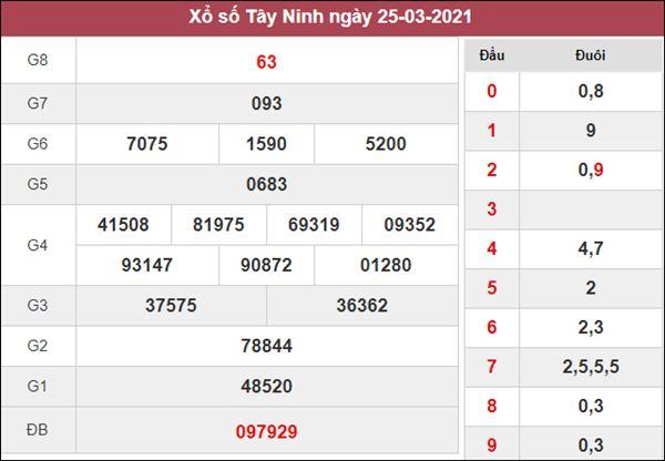 Dự đoán XSTN chốt KQXS Tây Ninh hôm nay