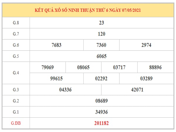 Dự đoán XSNT ngày 14/5/2021 dựa trên kết quả kì trước