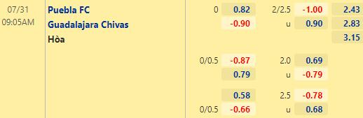 Tỷ lệ kèo bóng đá giữa Puebla vs Guadalajara Chivas