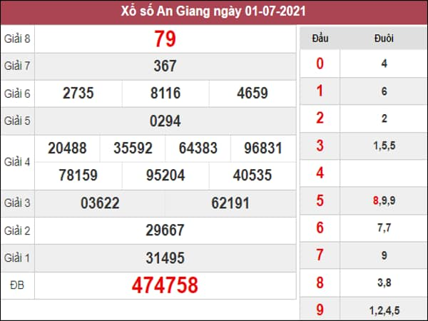 Nhận định KQXSAG ngày 8/7/2021 dựa trên kết quả kì trước