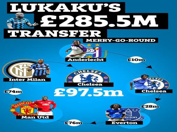 Chuyển nhượng bóng đá 9/8: Lukaku đi vào lịch sử chuyển nhượng