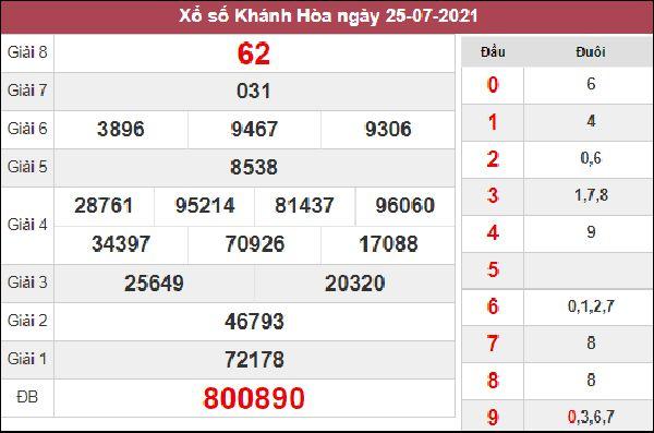 Dự đoán XSKH 11/8/2021 chốt KQXS Khánh Hoà thứ 4