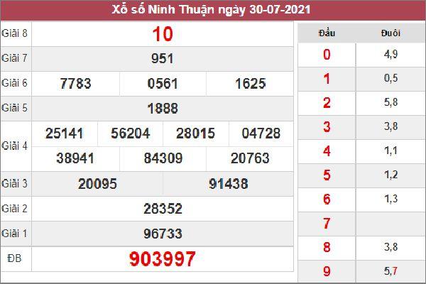 Dự đoán XSNT 6/8/2021 chốt KQXS Ninh Thuận thứ 6