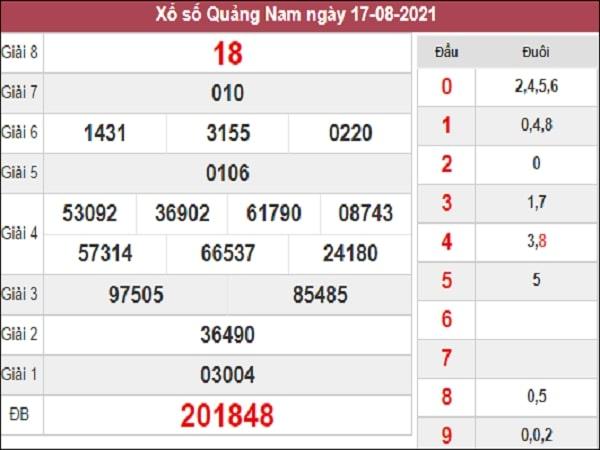 Phân tích XSQNM 24-08-2021